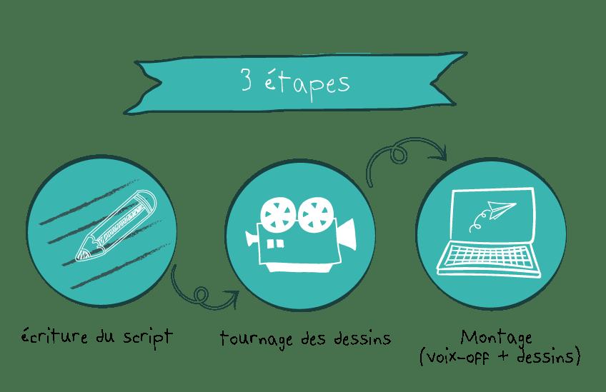 etapes_videoscribing2
